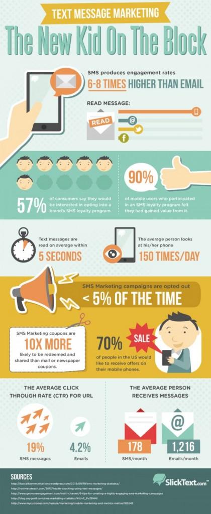 Customer-loyalty-SMS-marketing